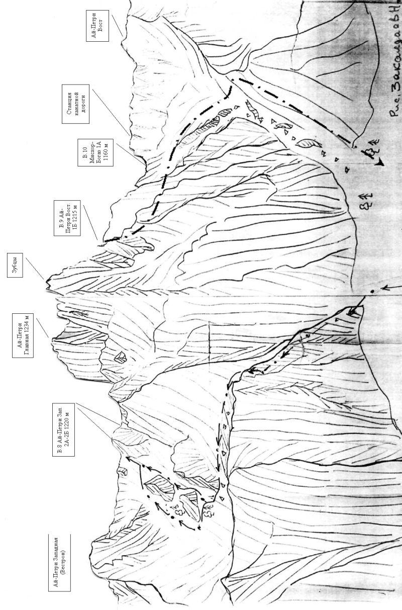 Перевалы Ай-Петри Западный кулуар (подъем) + Ай-Петри Восточный кулуар (спуск) .