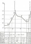 Приклад подання висотного профілю маршруту